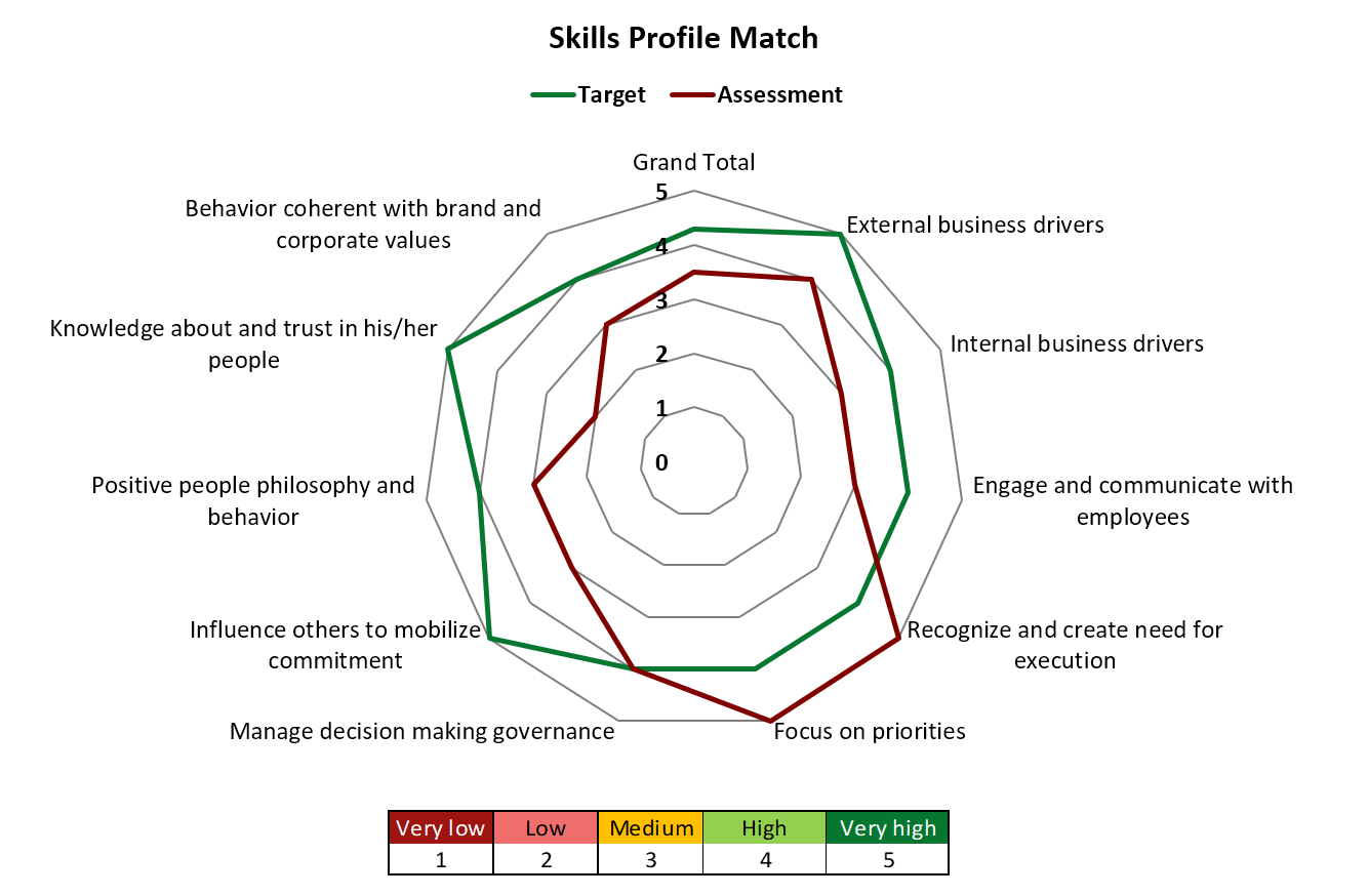 Attitudes mean more than skills when moving your business forward
